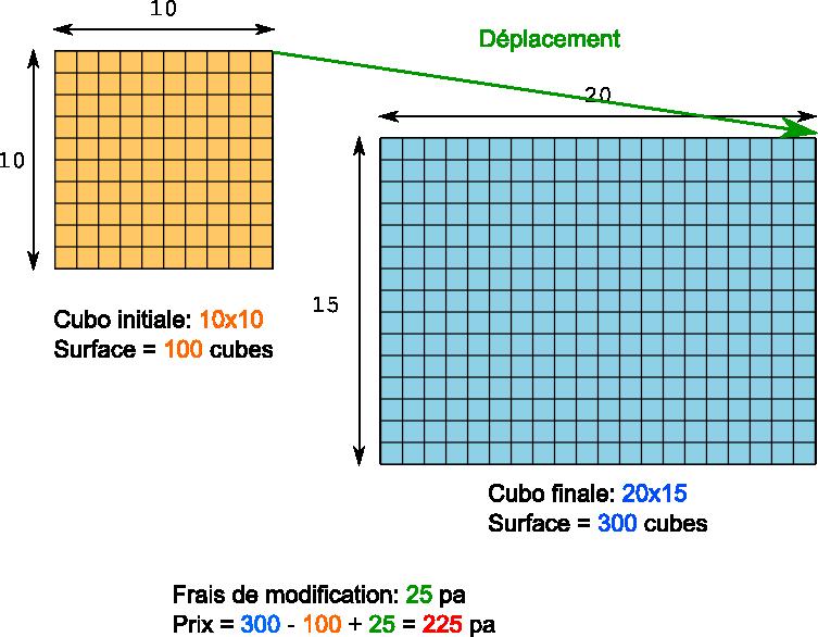 Déplacement et agrandissement d'un cubo