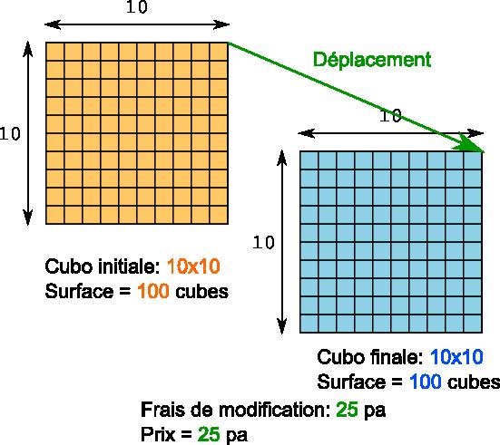 Déplacement d'un cubo