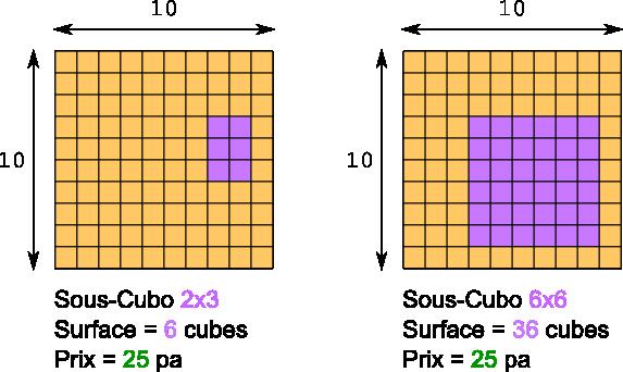 sous-cubo